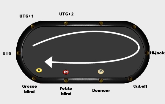 Positions poker